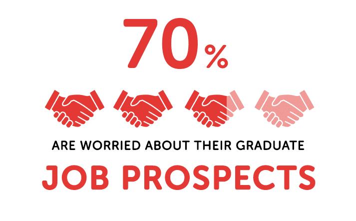 statistiques sur les perspectives d'emploi des diplômés