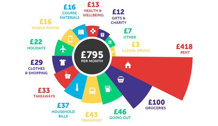 infographie sur les dépenses des étudiants