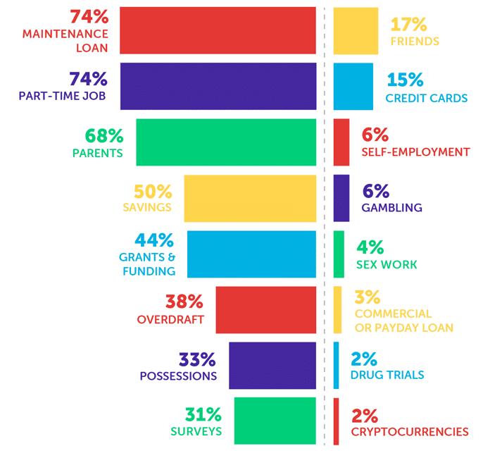 information sur les habitudes financières des étudiants