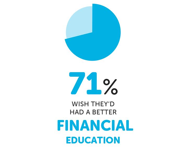 Infographie sur l'éducation financière des étudiants