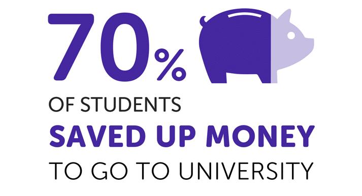 infographie sur l'épargne étudiante