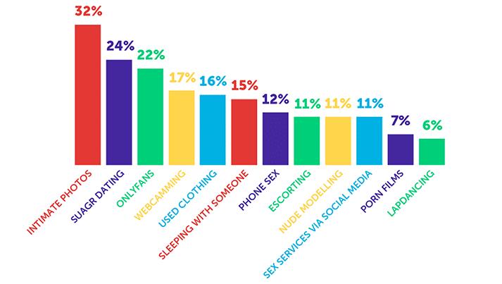 infographie sur le travail du sexe étudiant