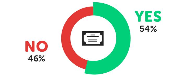 infographie sur le rapport qualité-prix de l'université