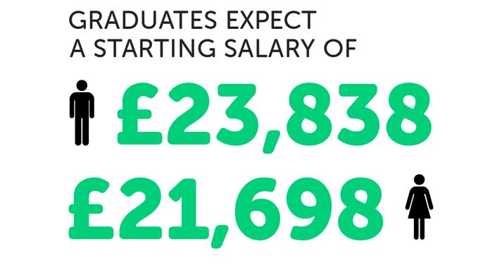 infographie sur les salaires attendus des diplômés