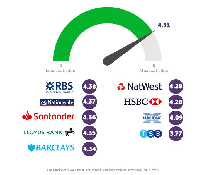 Infographie sur les banques étudiantes