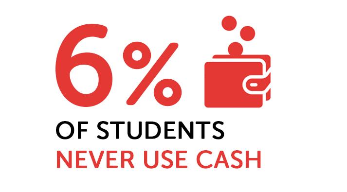 Infographie sur les étudiants utilisant de l'argent