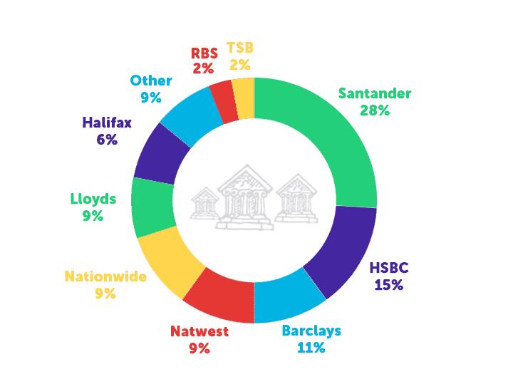 Infographie sur les banques d'étudiants