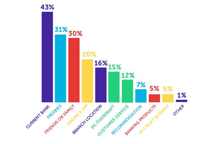Infographie expliquant pourquoi les étudiants ont choisi leur banque