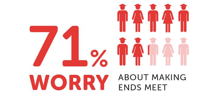 Infographie sur les soucis financiers des étudiants