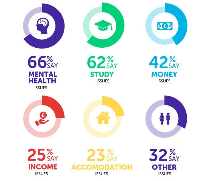 Lecture infographique: `` 66% disent des problèmes de santé mentale, 62% disent des problèmes d'étude, 42% disent des problèmes d'argent, 25% disent des problèmes de revenu, 23% disent des problèmes d'hébergement, 32% disent d'autres problèmes ''