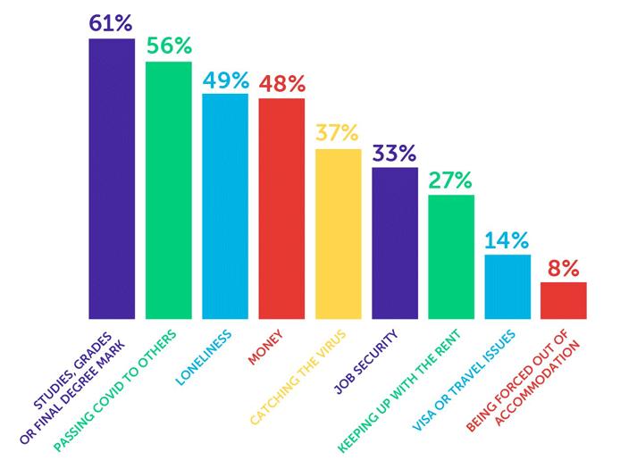 Infographie sur les problèmes qui inquiètent les élèves