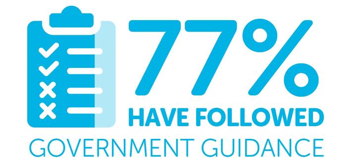 Lecture infographique: «77% ont suivi les directives du gouvernement»