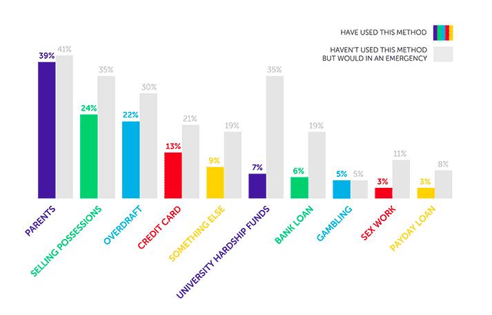 Infographie sur la façon dont les étudiants ont comblé le manque d'argent