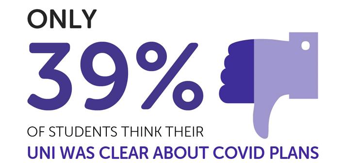 Lecture infographique: `` Seuls 39% des étudiants pensent que leur université était claire sur les plans Covid ''