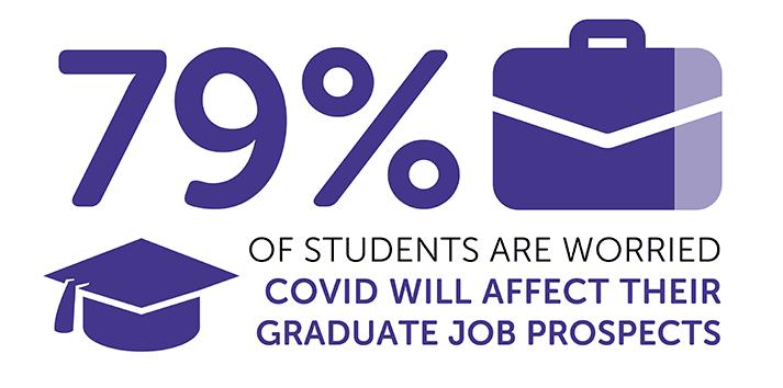 Lecture infographique: `` 79% des étudiants craignent que le COVID affecte leurs perspectives d'emploi pour les diplômés