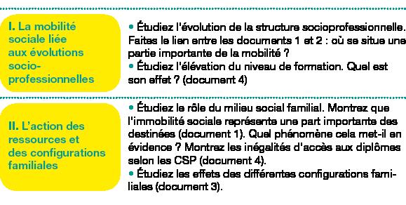 Tableau de 2 lignes, 2 colonnes ;Corps du tableau de 2 lignes ;Ligne 1 : I. La mobilité sociale liée auxévolutions socio-professionnelles; Étudiez l'évolution de la structure socioprofessionnelle. Faites le lien entre les documents1 et2: où se situe une partie importante de la mobilité?Étudiez l'élévation du niveau de formation. Quel est son effet? (document4); Ligne 2 : II. L'action des ressources et des configurations familiales; Étudiez le rôle du milieu social familial. Montrez que l'immobilité sociale représente une part importante des destinées (document1). Quel phénomène cela met-il en évidence? Montrez les inégalités d'accès aux diplômes selon les CSP (document4).Étudiez les effets des différentes configurations familiales (document3).;