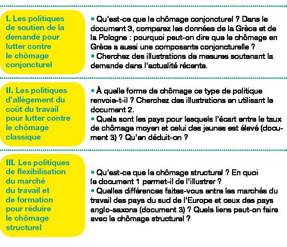 Tableau de 3 lignes, 2 colonnes ;Corps du tableau de 3 lignes ;Ligne 1 : I. Les politiques de soutien de la demande pour lutter contre le chômage conjoncturel; Qu'est-ce que le chômage conjoncturel? Dans le document3, comparez les données de la Grèce et de la Pologne: pourquoi peut-on dire que le chômage en Grèce a aussi une composante conjoncturelle?Cherchez des illustrations de mesures soutenant la demande dans l'actualité récente.; Ligne 2 : II. Les politiques d'allègement du coût du travail pour lutter contre le chômage classique; À quelle forme de chômage ce type de politique renvoie-t-il? Cherchez des illustrations en utilisant le document2.Quels sont les pays pour lesquels l'écart entre le taux de chômage moyen et celui des jeunes est élevé(document3) ? Qu'en déduit-on?; Ligne 3 : III. Les politiques de flexibilisation du marché du travail et de formation pour réduire le chômage structurel; Qu'est-ce que le chômage structurel? En quoi ledocument1 permet-il de l'illustrer?Quelles différences faites-vous entre les marchés du travail des pays du sud de l'Europe et ceux des pays anglo-saxons (document3)? Quels liens peut-on faire avec le chômage structurel?;