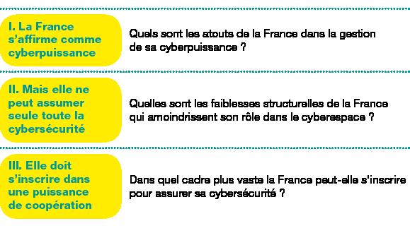 Tableau de 3 lignes, 2 colonnes ;Corps du tableau de 3 lignes ;Ligne 1 : I.La France s'affirme comme cyberpuissance; Quels sont les atouts de la France dans la gestion de sa cyberpuissance?; Ligne 2 : II. Mais elle ne peut assumer seule toute la cybersécurité; Quelles sont les faiblesses structurelles de la France qui amoindrissent son rôle dans le cyberespace?; Ligne 3 : III.Elle doit s'inscrire dans une puissance de coopération; Dans quel cadre plus vaste la France peut-elle s'inscrire pour assurer sa cybersécurité?;