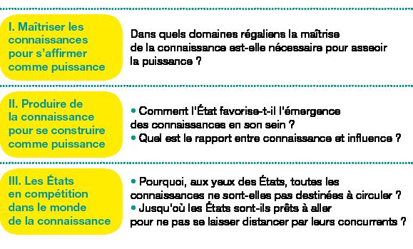 Tableau de 3 lignes, 2 colonnes ;Corps du tableau de 3 lignes ;Ligne 1 : I.Maîtriser les connaissances pour s'affirmer comme puissance; Dans quels domaines régaliens la maîtrise de la connaissance est-elle nécessaire pour asseoir la puissance?; Ligne 2 : II.Produire de la connaissance pour se construire comme puissance; Comment l'État favorise-t-il l'émergence des connaissances en son sein?Quel est le rapport entre connaissance et influence?; Ligne 3 : III.Les États encompétition dans le monde dela connaissance; Pourquoi, aux yeux des États, toutes les connaissances ne sont-elles pas destinées à circuler?Jusqu'où les États sont-ils prêts à aller pour ne pas se laisser distancer par leurs concurrents?;