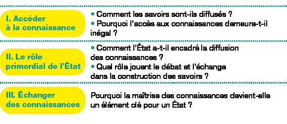 Tableau de 3 lignes, 2 colonnes ;Corps du tableau de 3 lignes ;Ligne 1 : I.Accéder à la connaissance; Comment les savoirs sont-ils diffusés?Pourquoi l'accès aux connaissances demeure-t-il inégal?; Ligne 2 : II.Le rôle primordial de l'État; Comment l'État a-t-il encadré la diffusion des connaissances?Quel rôle jouent le débat et l'échange dans la construction des savoirs?; Ligne 3 : III.Échanger des connaissances; Pourquoi la maîtrise des connaissances devient-elle un élément clé pour unÉtat?;