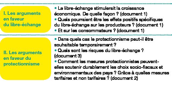 Tableau de 2 lignes, 2 colonnes ;Corps du tableau de 2 lignes ;Ligne 1 : I. Les arguments en faveur dulibre-échange; Le libre-échange stimulerait la croissance économique. De quelle façon? (document1)Quels pourraient être les effets positifs spécifiques dulibre-échange sur les producteurs? (document1)Et sur les consommateurs? (document1); Ligne 2 : II. Les arguments en faveur du protectionnisme; Dans quels cas le protectionnisme peut-il être souhaitable temporairement? Quels sont les risques du libre-échange? (document3)Comment les mesures protectionnistes peuvent-elles soutenir durablement les choix socio-fiscaux et environnementaux des pays? Grâce à quelles mesures tarifaires et non tarifaires? (document2);