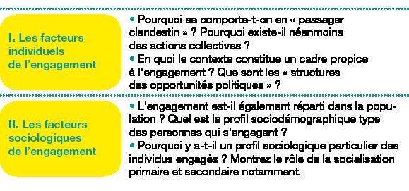 Tableau de 2 lignes, 2 colonnes ;Corps du tableau de 2 lignes ;Ligne 1 : I. Les facteurs individuels del'engagement; Pourquoi se comporte-t-on en «passager clandestin»? Pourquoi existe-il néanmoins des actions collectives?En quoi le contexte constitue un cadre propice àl'engagement? Que sont les «structures desopportunités politiques»?; Ligne 2 : II. Les facteurs sociologiques del'engagement; L'engagement est-il également réparti dans la population? Quel est le profil sociodémographique type despersonnes qui s'engagent?Pourquoi y a-t-il un profil sociologique particulier des individus engagés? Montrez le rôle de la socialisation primaire et secondaire notamment.;