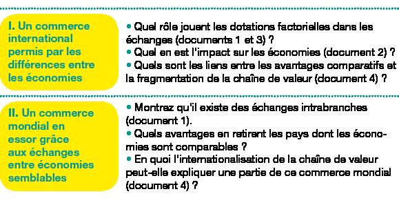 Tableau de 2 lignes, 2 colonnes ;Corps du tableau de 2 lignes ;Ligne 1 : I.Un commerce international permis par les différences entre les économies; Quel rôle jouent les dotations factorielles dans les échanges (documents1 et3)?Quel en est l'impact sur les économies (document2)?Quels sont les liens entre les avantages comparatifs et la fragmentation de la chaîne de valeur (document4)?; Ligne 2 : II. Un commerce mondial en essor grâce aux échanges entre économies semblables; Montrez qu'il existe des échanges intrabranches (document1).Quels avantages en retirent les pays dont les économies sont comparables?En quoi l'internationalisation de la chaîne de valeur peut-elle expliquer une partie de ce commerce mondial (document4)?;
