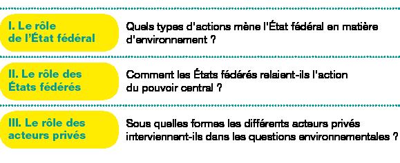 Tableau de 3 lignes, 2 colonnes ;Corps du tableau de 3 lignes ;Ligne 1 : I.Le rôle del'État fédéral; Quels types d'actions mène l'État fédéral en matière d'environnement?; Ligne 2 : II.Le rôle des États fédérés; Comment les États fédérés relaient-ils l'action du pouvoir central?; Ligne 3 : III.Le rôle des acteurs privés; Sous quelles formes les différents acteurs privés interviennent-ils dans les questions environnementales?;