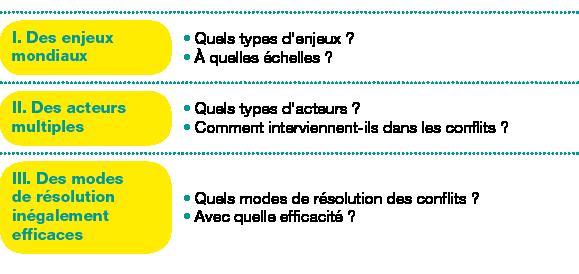 Tableau de 3 lignes, 2 colonnes ;Corps du tableau de 3 lignes ;Ligne 1 : I.Des enjeux mondiaux; Quels types d'enjeux?À quelles échelles?; Ligne 2 : II.Des acteurs multiples; Quels types d'acteurs?Comment interviennent-ils dans les conflits?; Ligne 3 : III.Des modes de résolution inégalement efficaces; Quels modes de résolution des conflits?Avec quelle efficacité?;