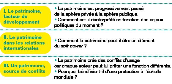 Tableau de 3 lignes, 2 colonnes ;Corps du tableau de 3 lignes ;Ligne 1 : I.Le patrimoine, facteur de développement; Le patrimoine est progressivement passé de la sphère privée à la sphère publique.Comment est-il réinterprété en fonction des enjeux politiques du moment?; Ligne 2 : II.Le patrimoine dans les relations internationales; Comment le patrimoine peut-il être un élément du soft power?; Ligne 3 : III.Un patrimoine, source de conflits; Le patrimoine crée des conflits d'usage car chaque acteur peut lui prêter une fonction différente.Pourquoi bénéficie-t-il d'une protection à l'échelle mondiale?;