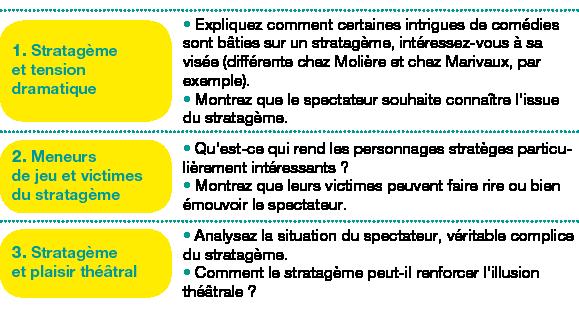 Tableau de 3 lignes, 2 colonnes ;Corps du tableau de 3 lignes ;Ligne 1 : 1. Stratagème et tension dramatique; Expliquez comment certaines intrigues de comédies sont bâties sur un stratagème, intéressez-vous à sa visée (différente chez Molière et chez Marivaux, par exemple).Montrez que le spectateur souhaite connaître l'issue du stratagème.; Ligne 2 : 2. Meneurs dejeu et victimes dustratagème; Qu'est-ce qui rend les personnages stratèges particulièrement intéressants?Montrez que leurs victimes peuvent faire rire ou bien émouvoir le spectateur.; Ligne 3 : 3. Stratagème et plaisir théâtral; Analysez la situation du spectateur, véritable complice du stratagème.Comment le stratagème peut-il renforcer l'illusion théâtrale?;