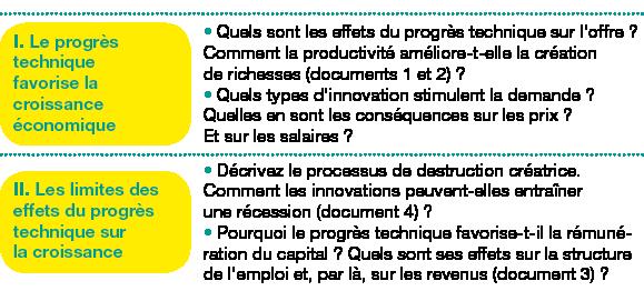 Tableau de 2 lignes, 2 colonnes ;Corps du tableau de 2 lignes ;Ligne 1 : I. Le progrès technique favorise la croissance économique; Quels sont les effets du progrès technique sur l'offre? Comment la productivité améliore-t-elle la création de richesses (documents1 et 2)?Quels types d'innovation stimulent la demande? Quelles en sont les conséquences sur les prix? Et sur les salaires?; Ligne 2 : II. Les limites des effets du progrès technique sur lacroissance; Décrivez le processus de destruction créatrice. Comment les innovations peuvent-elles entraîner une récession (document4)?Pourquoi le progrès technique favorise-t-il la rémunération du capital? Quels sont ses effets sur la structure de l'emploi et, par là, sur les revenus (document3)?;