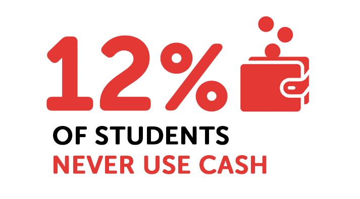Infographie sur les étudiants qui n'utilisent jamais d'argent