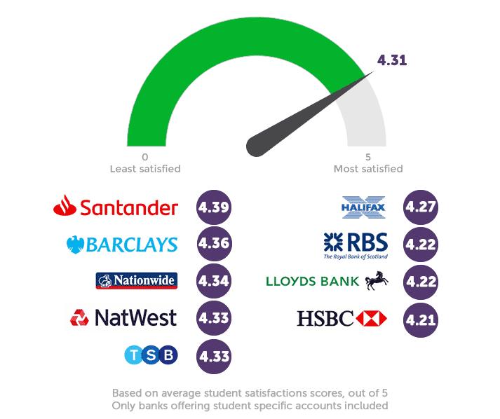 Infographie sur les notations bancaires