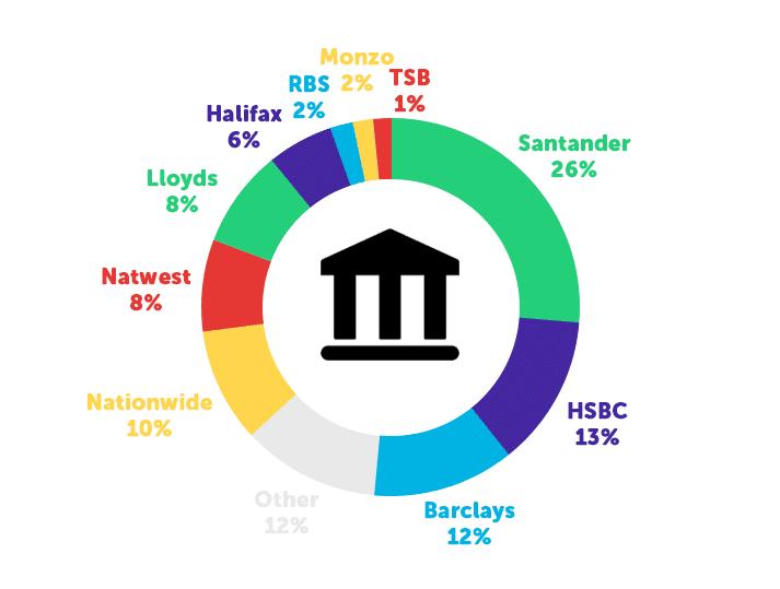 Infographie sur les banques populaires parmi les étudiants