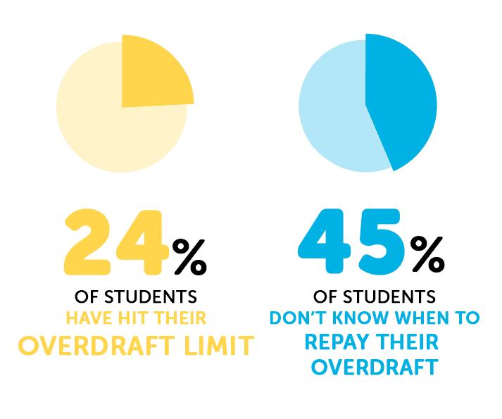 Infographie sur les découverts étudiants