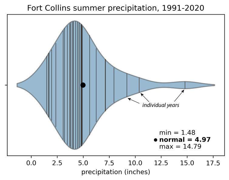 Les précipitations estivales moyennes à Fort Collins, au Colorado, peuvent varier d'un facteur 10 d'une année à l'autre.