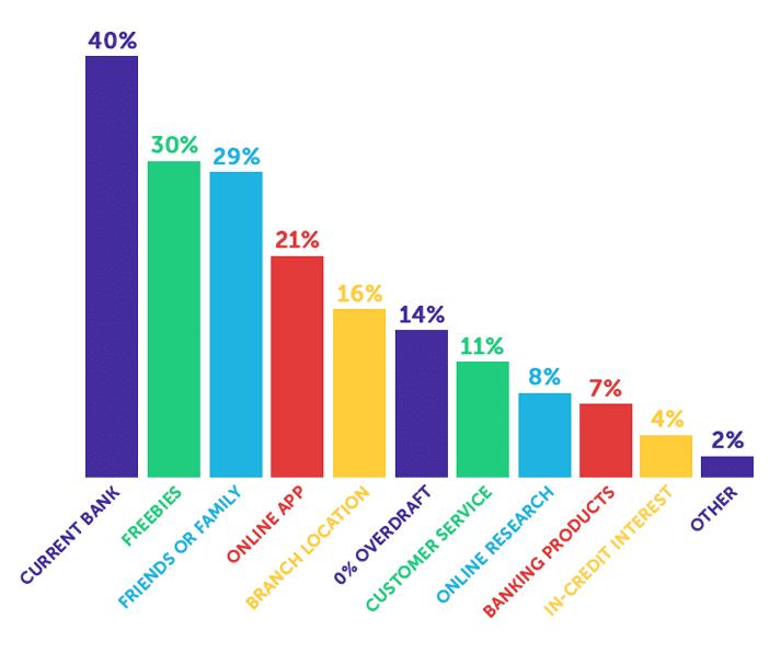 Infographie sur la façon dont les étudiants choisissent leur banque